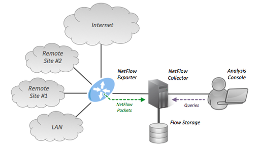 Overview Netflow software tools